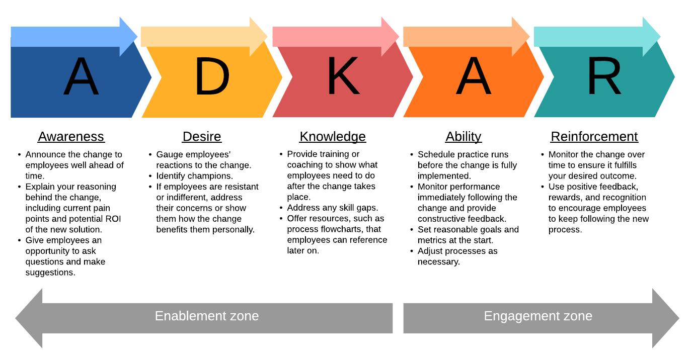 ADKAR change model template