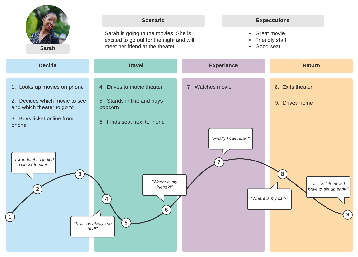 Basic Customer Journey Map Example