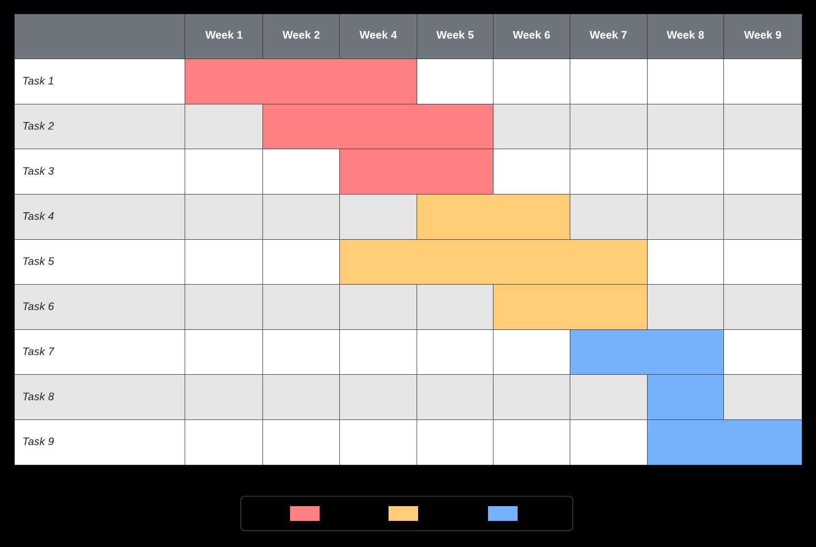 Basic Gantt chart Lucidchart template