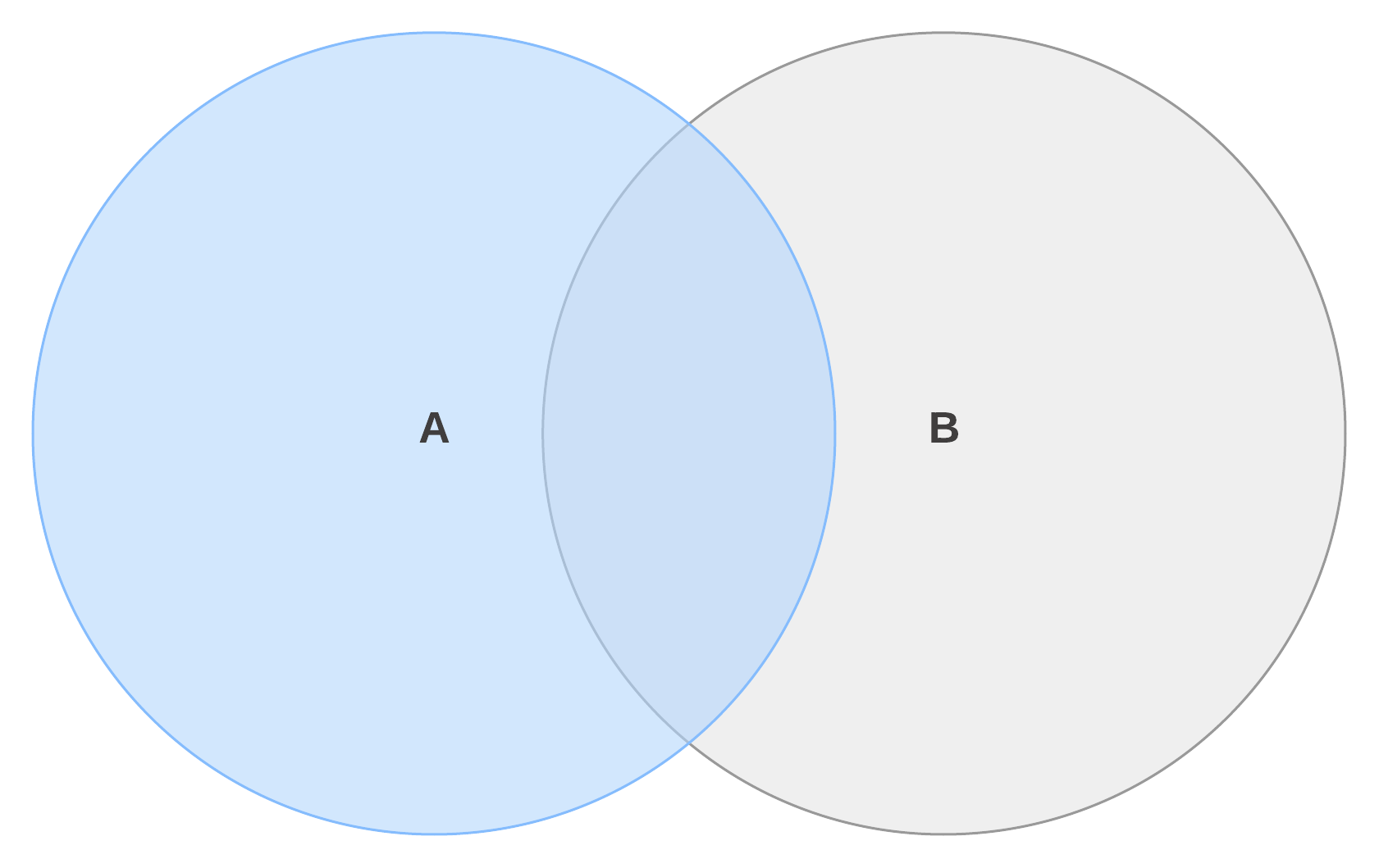 Venn diagram complement of a set