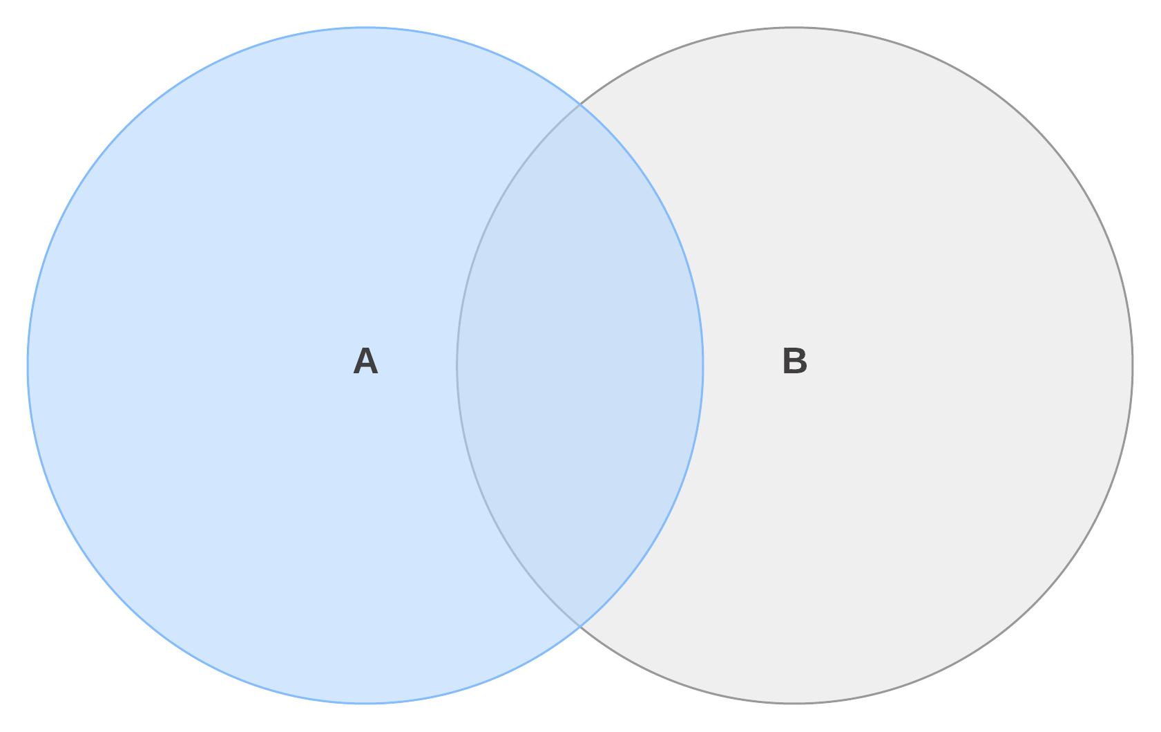 1つの集合の補集合のベン図