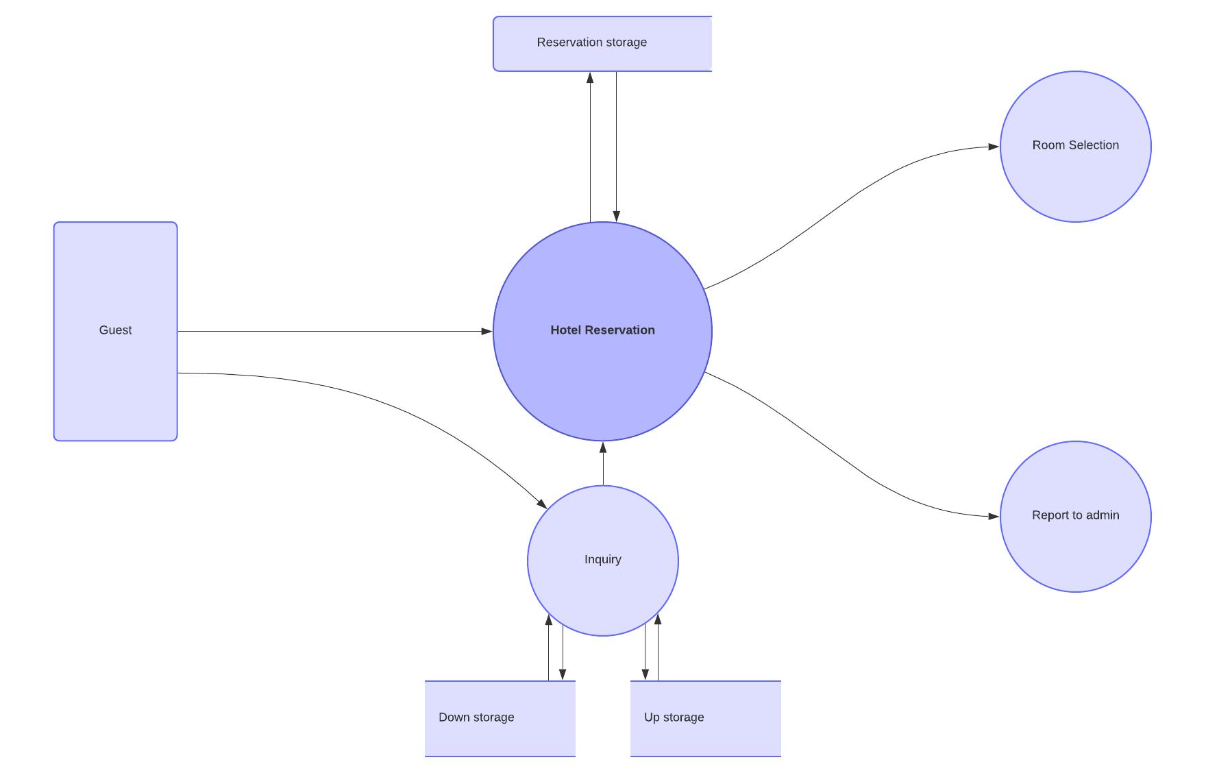 Data Flow Diagram Symbols Types And Tips Lucidchart