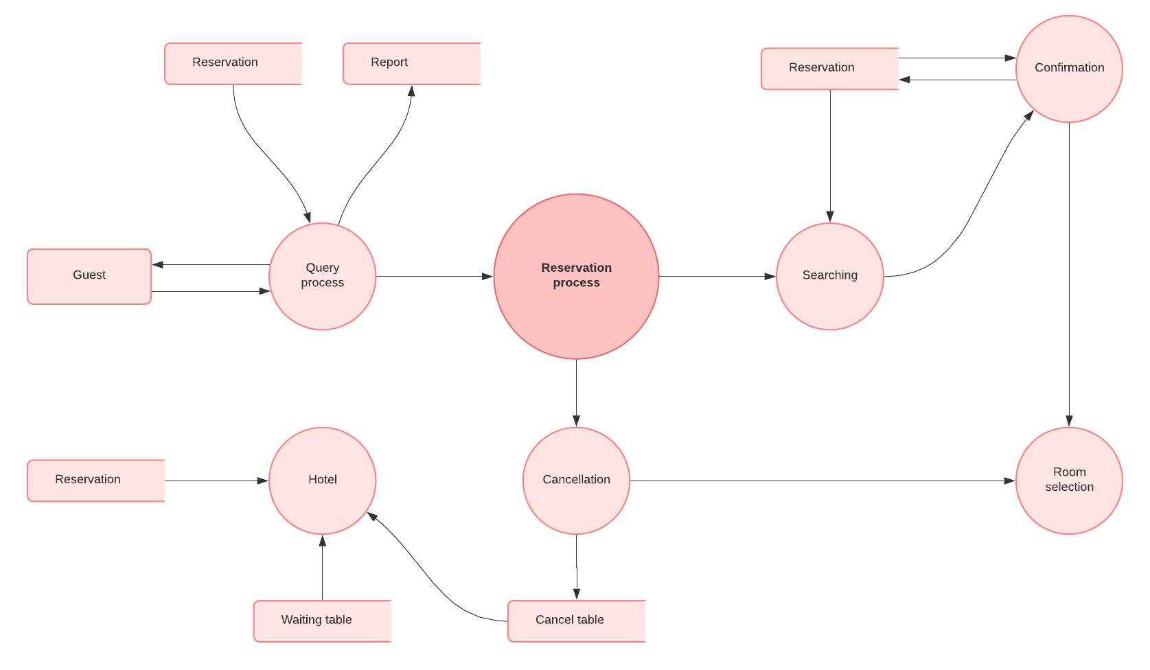 Data Flow Diagram Symbols Types And Tips Lucidchart