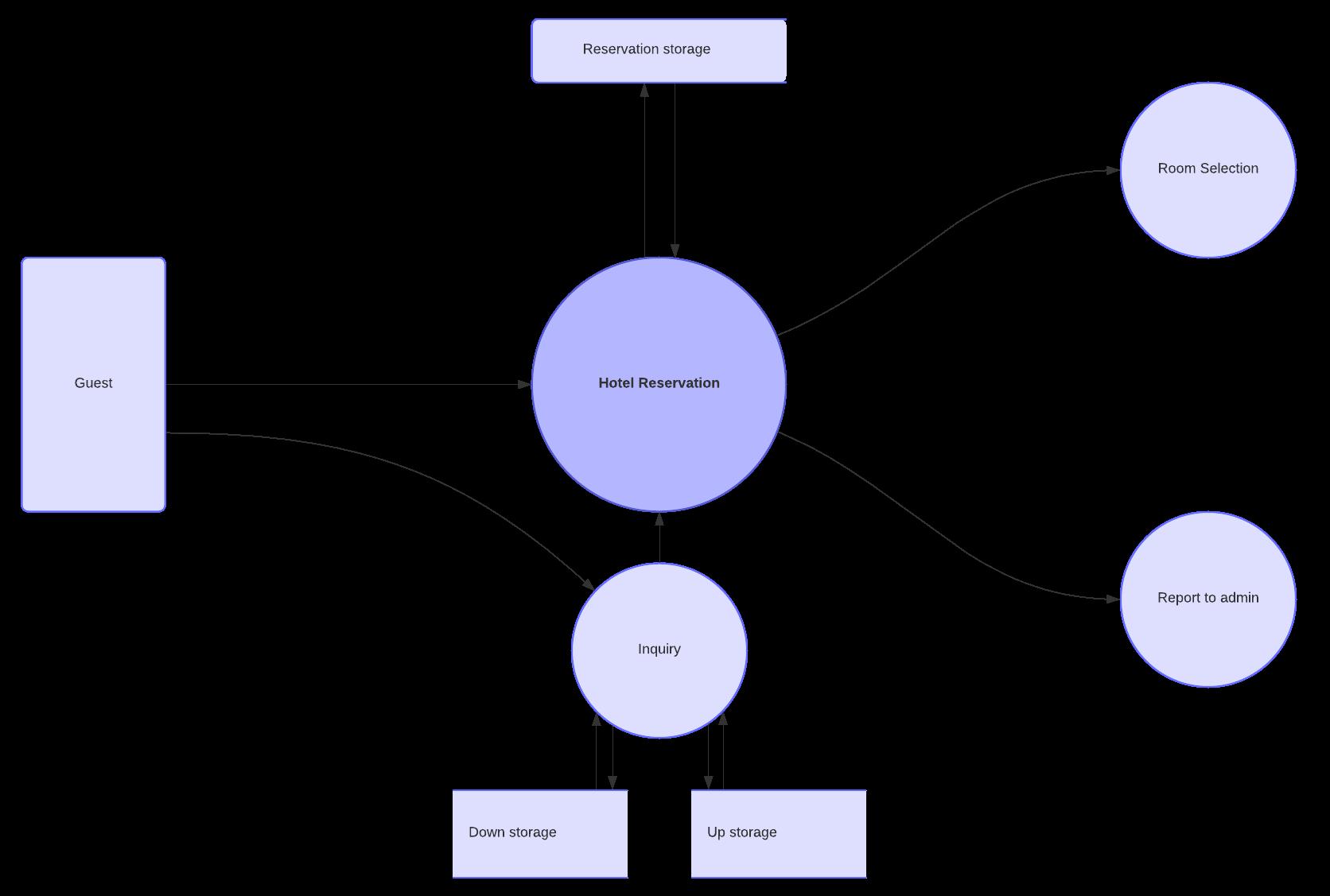 Data flow diagram level 1 template