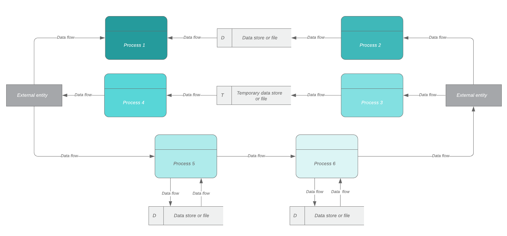 Data flow diagram physical systems template