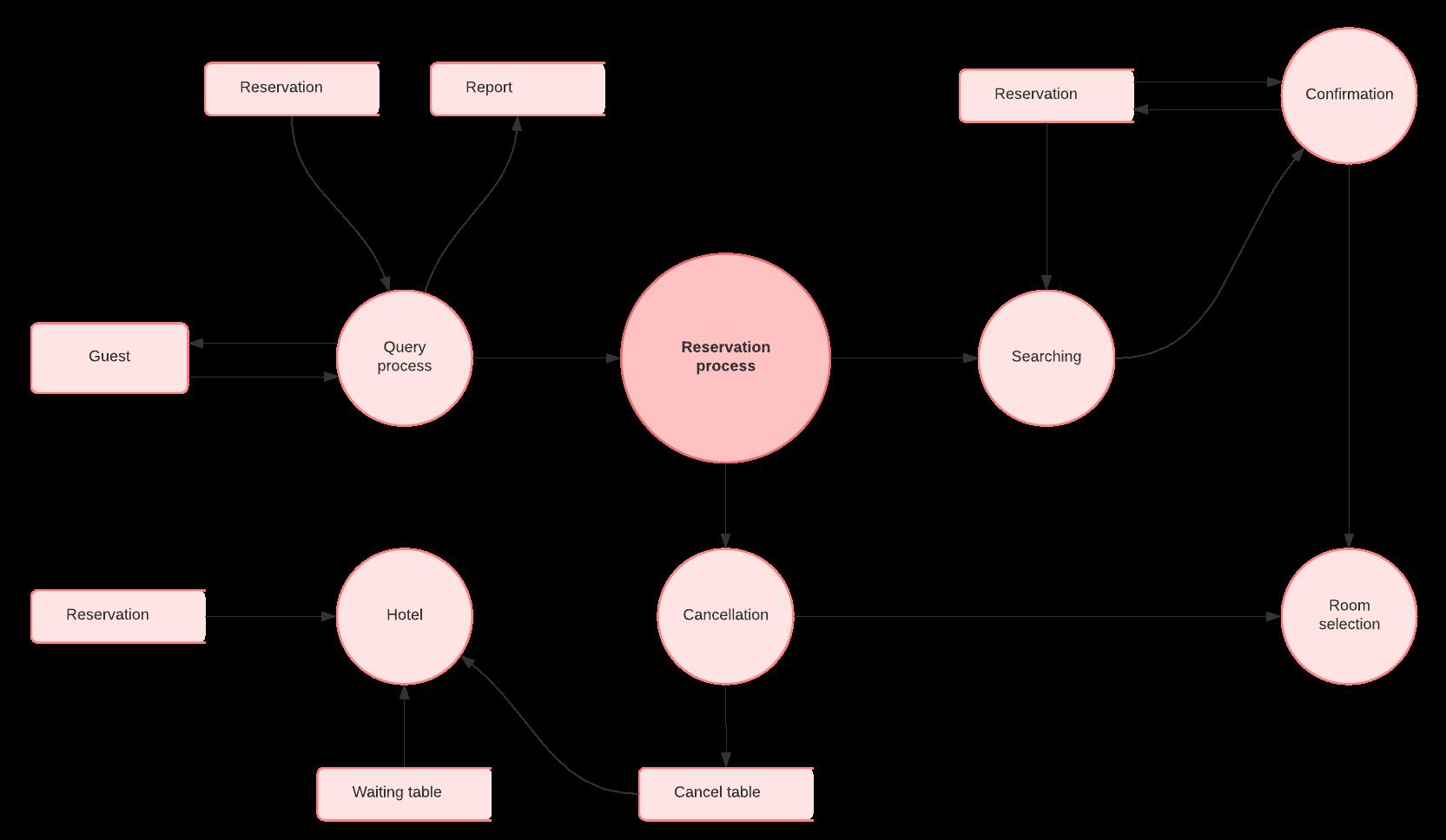 Data flow diagram level 2 template