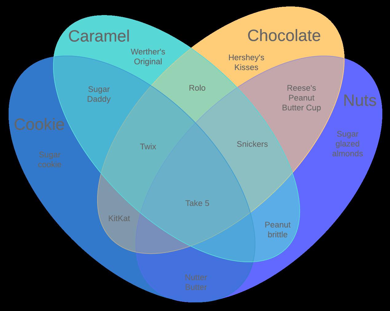 four set venn diagram example