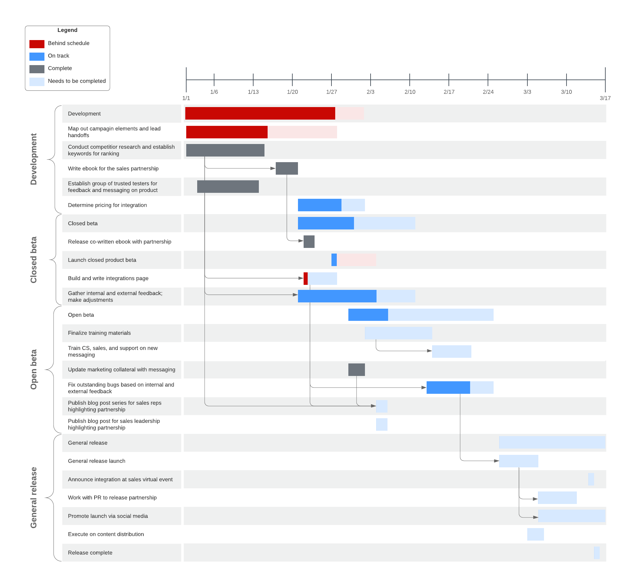 Gantt chart with progress bar Lucidchart template