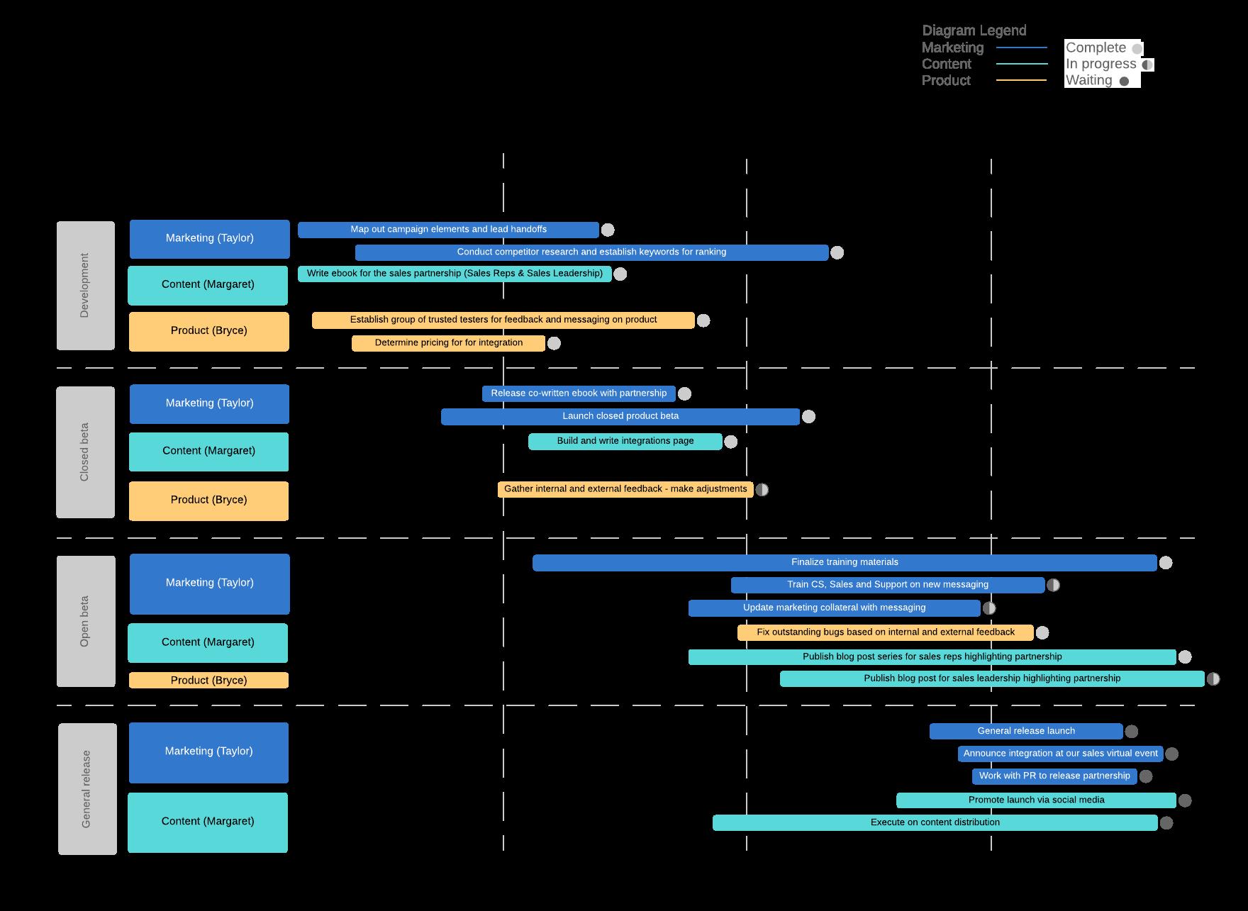 Go-To-Market Gantt Chart Lucidchart template