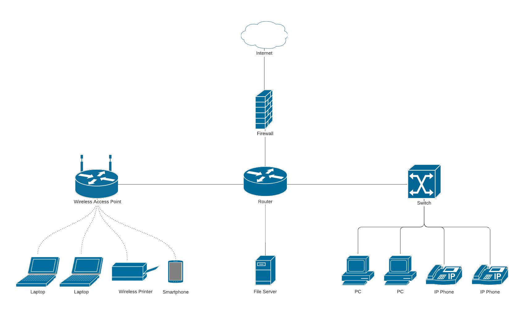 internet network diagram template