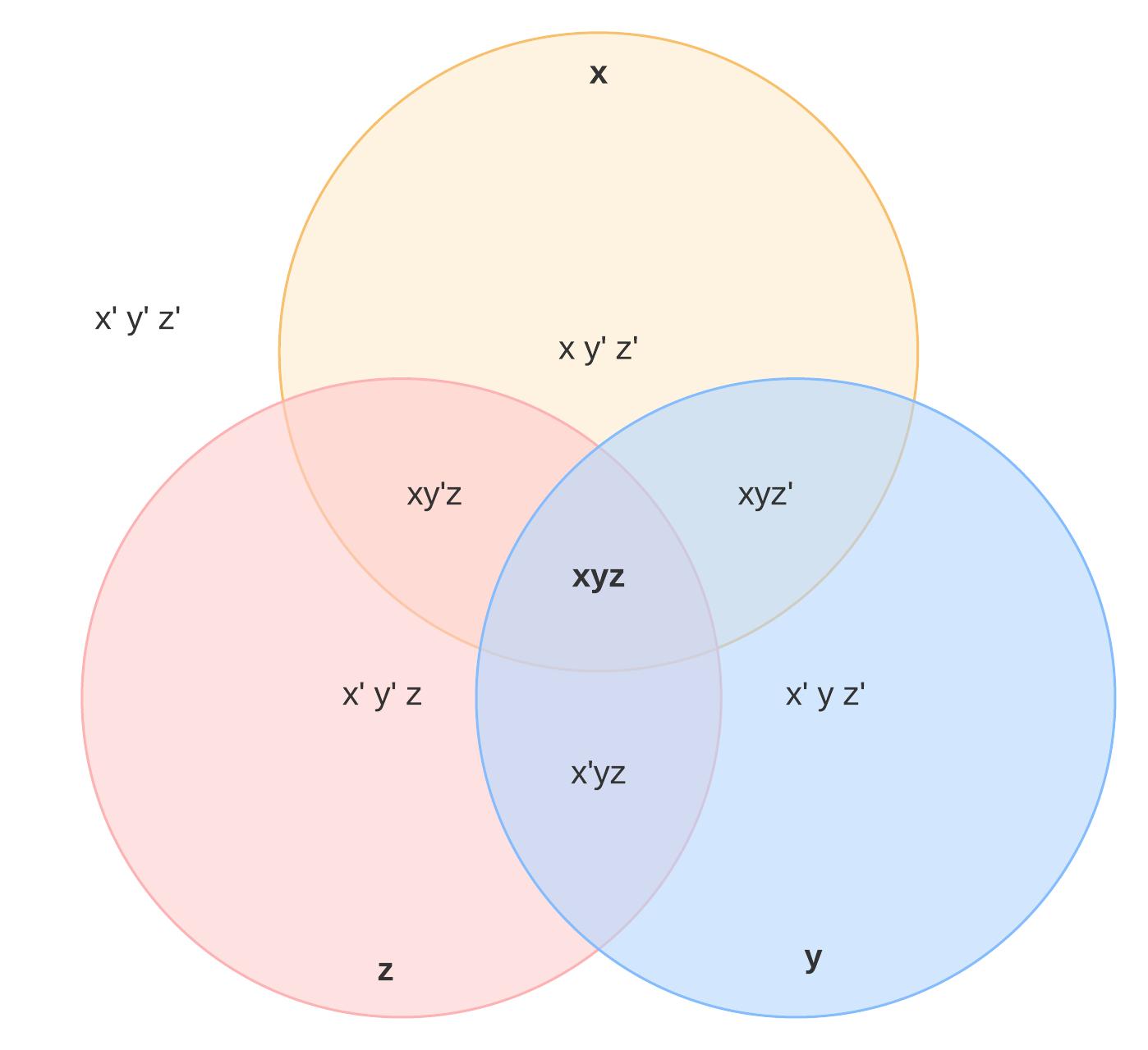 exemple de diagramme de Venn intersection