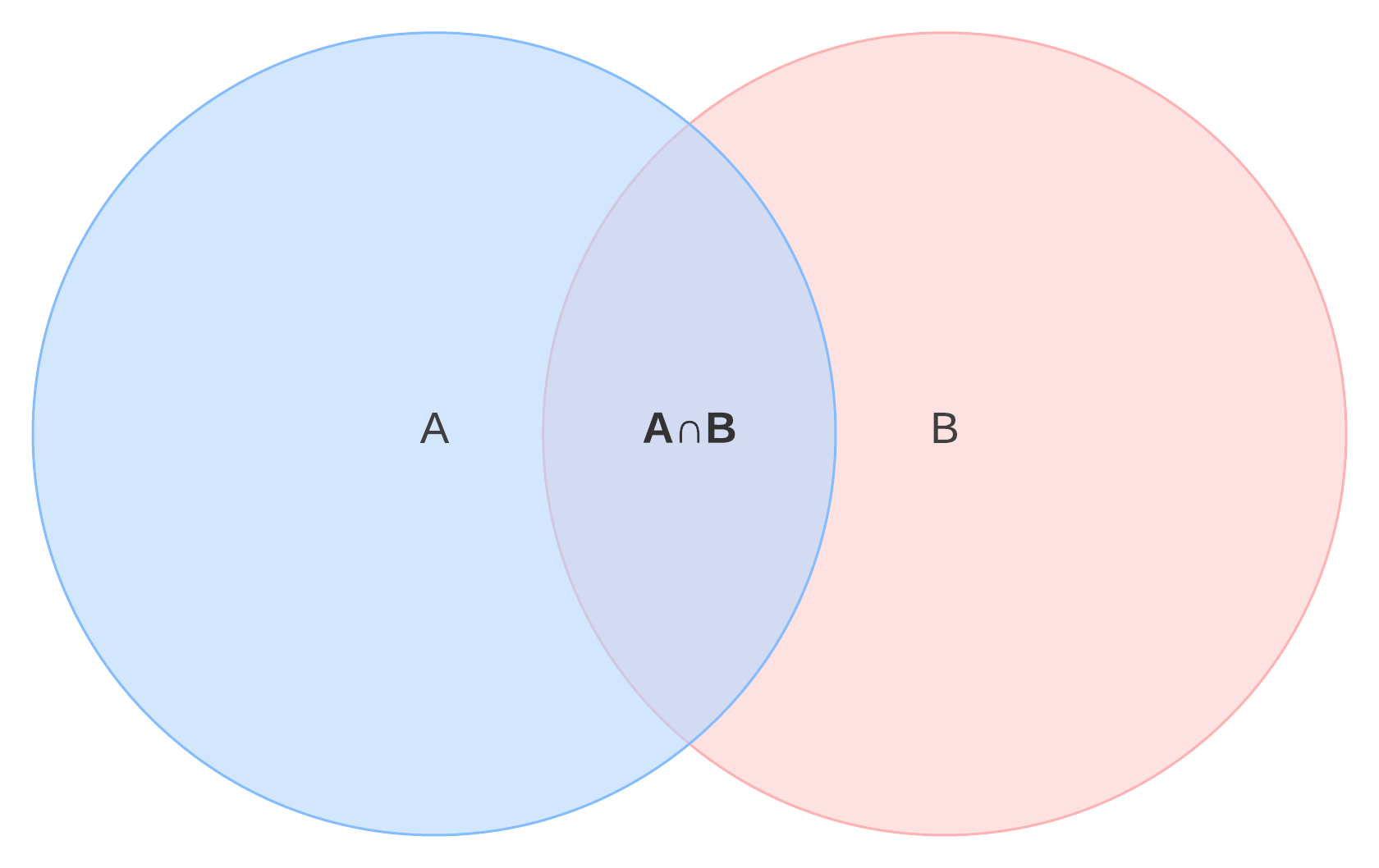 Venn diagram intersection of two sets