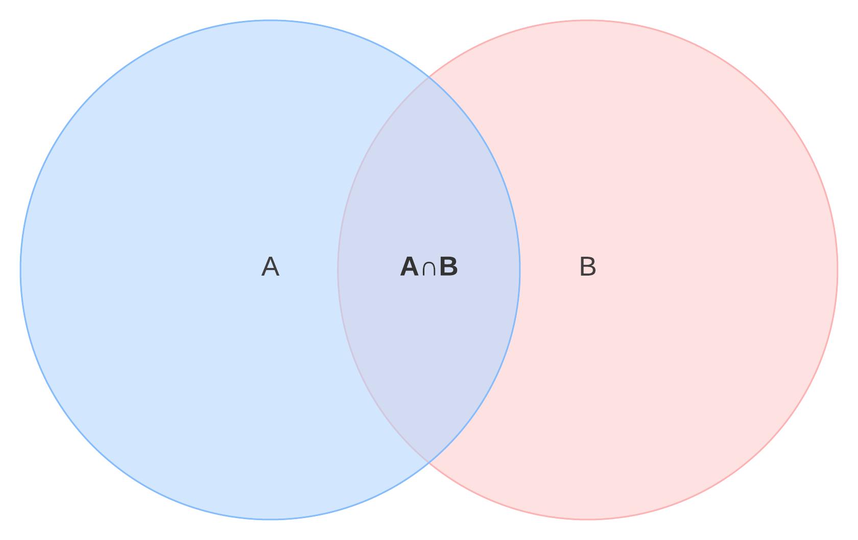 2つの集合の共通部分のベン図
