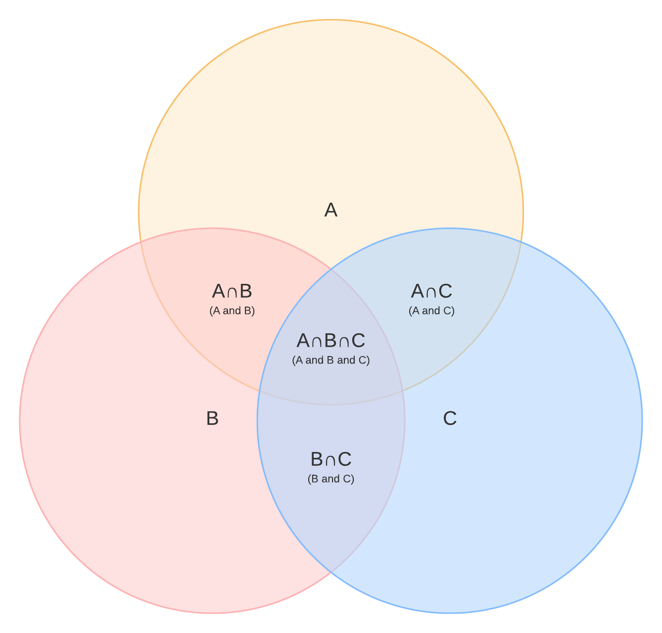 Venn Diagram Symbols And Notation Lucidchart
