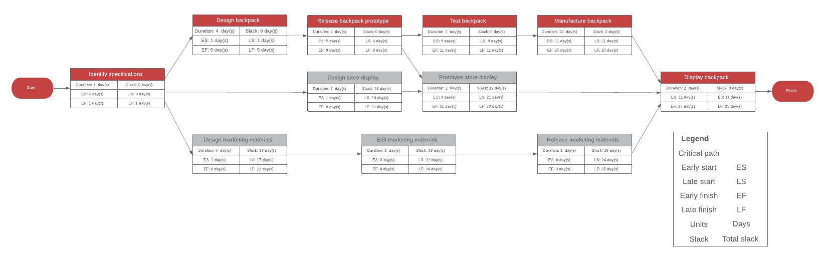 network diagram template diagram