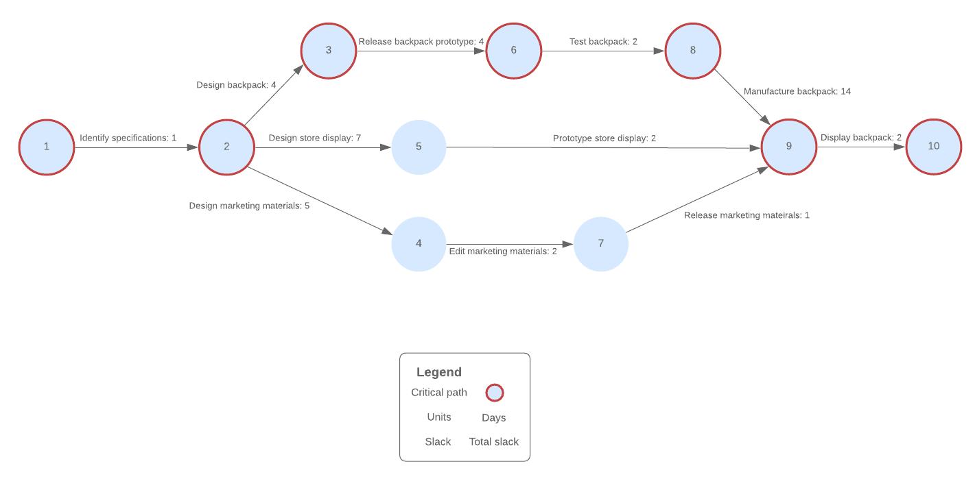 PERT chart template