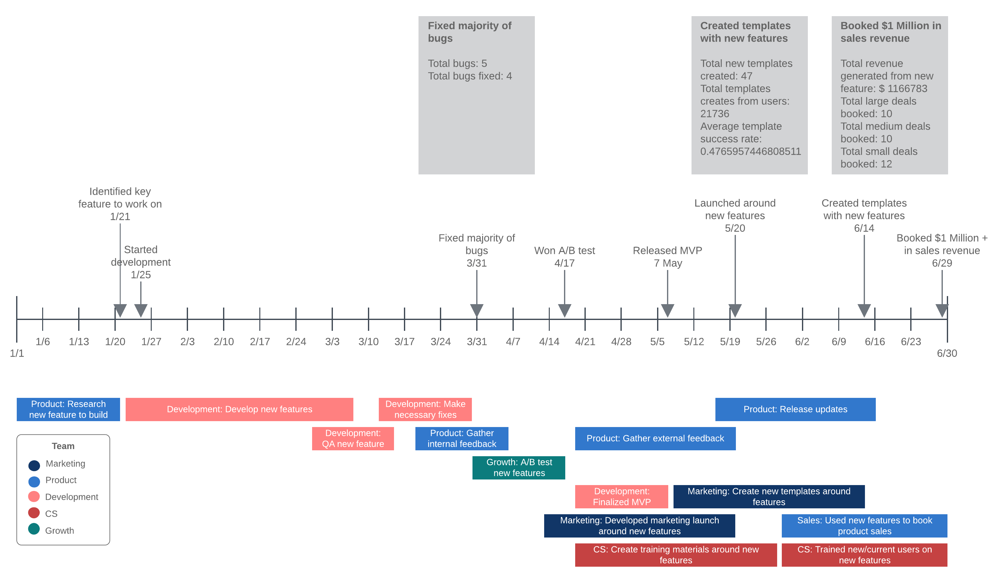 timeline example with data