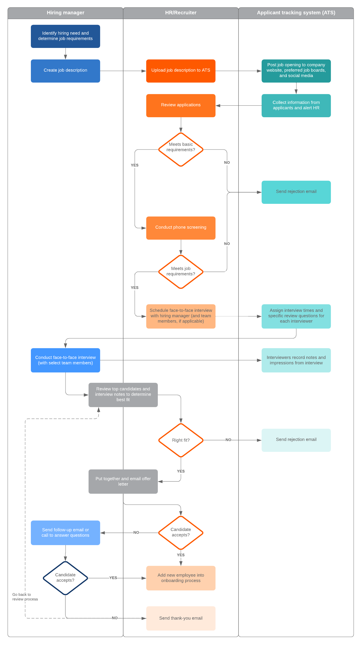 How To Build A Recruitment Process Lucidchart