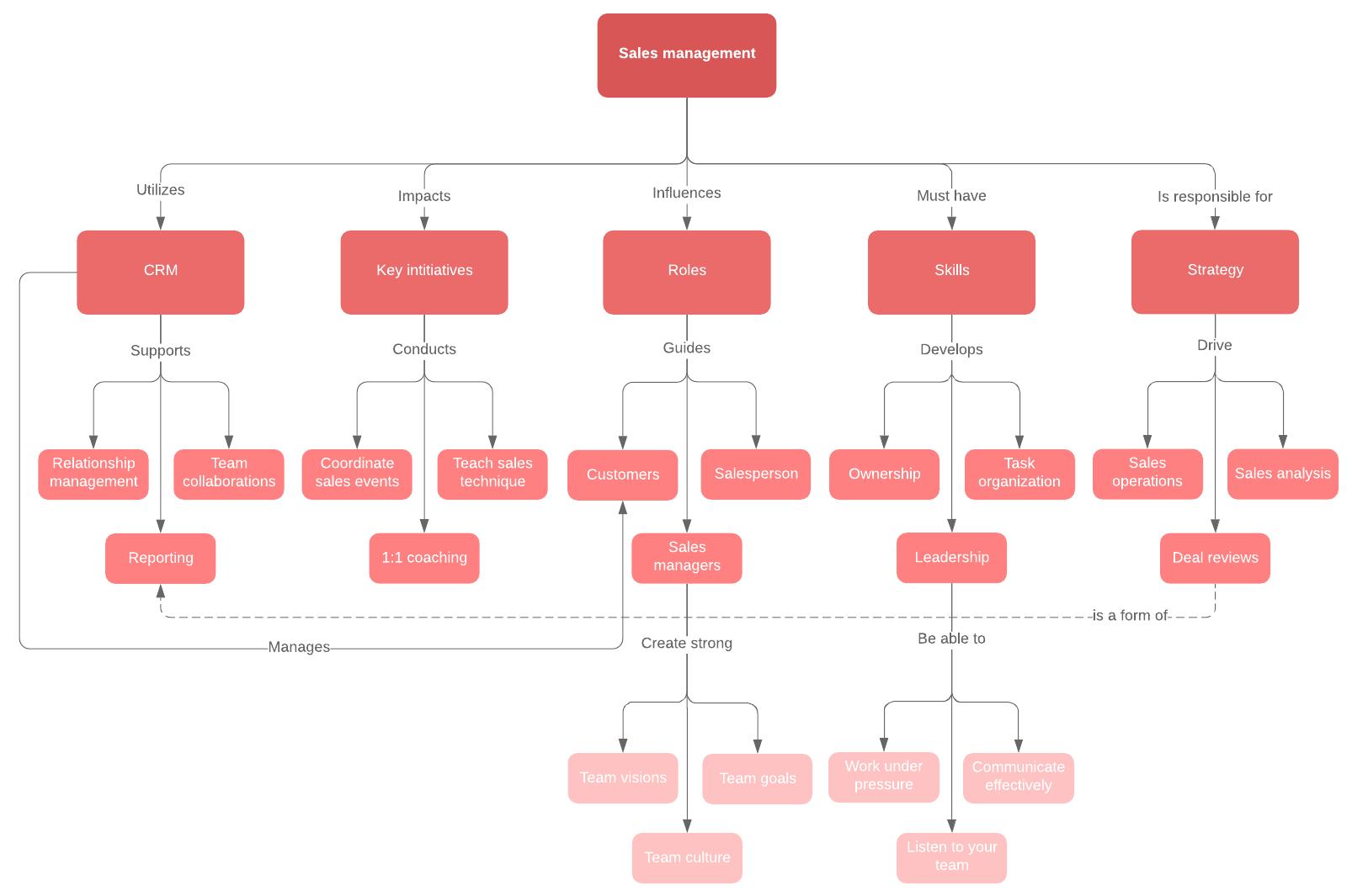 sales management concept map template