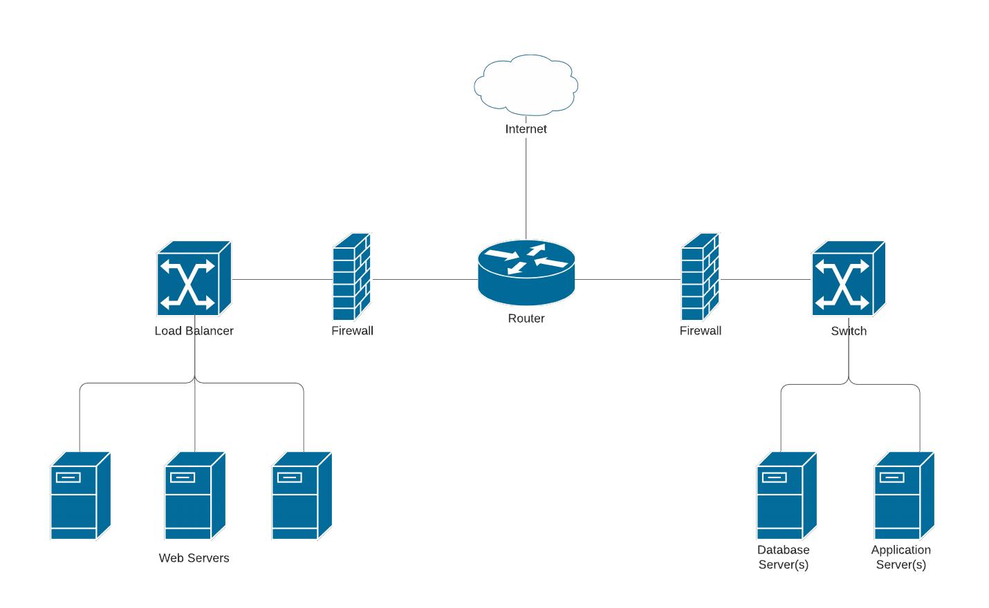 sample network diagram template