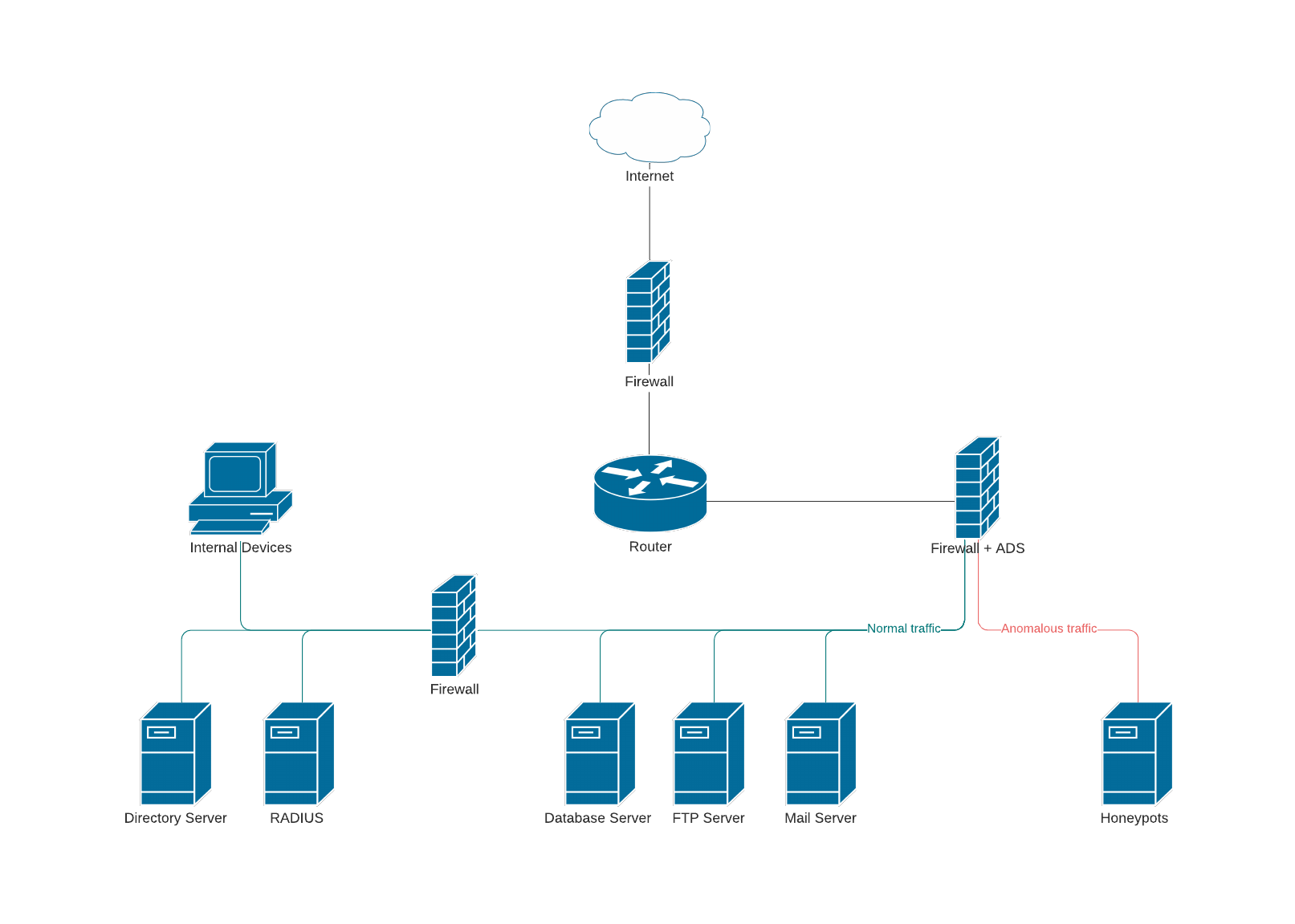 security network diagram template