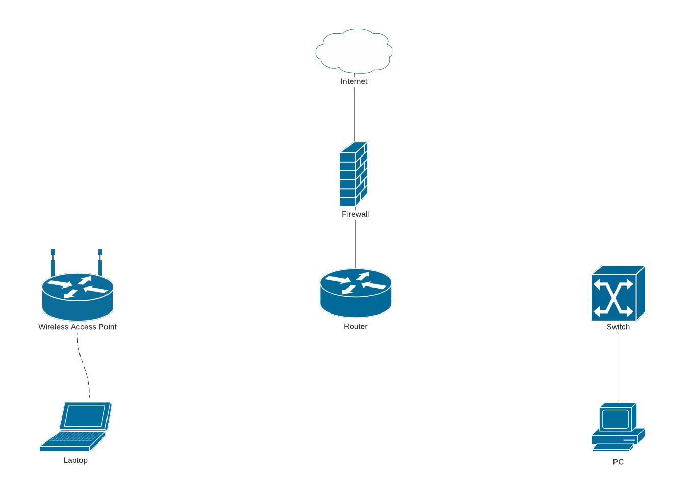 simple network diagram template