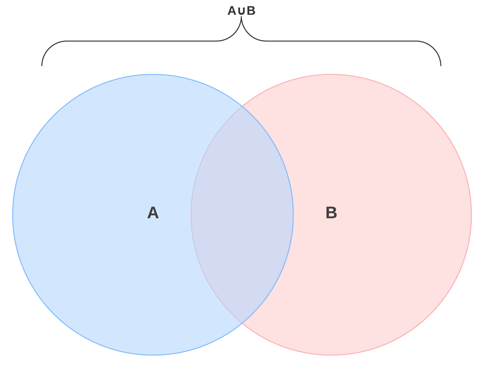 Venn diagram union of two sets