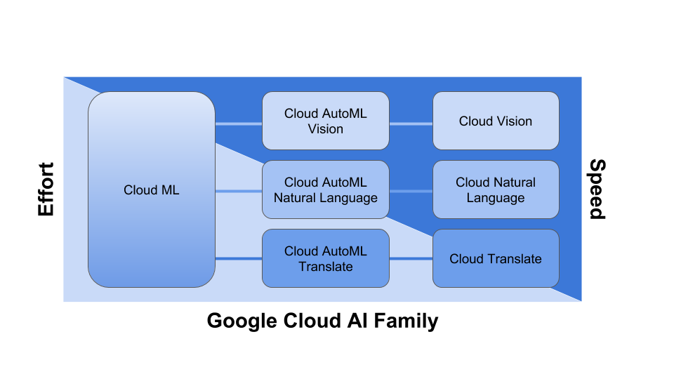 Google Cloud AI family