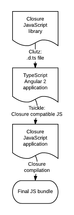 Example application using Tsickle and Clutz
