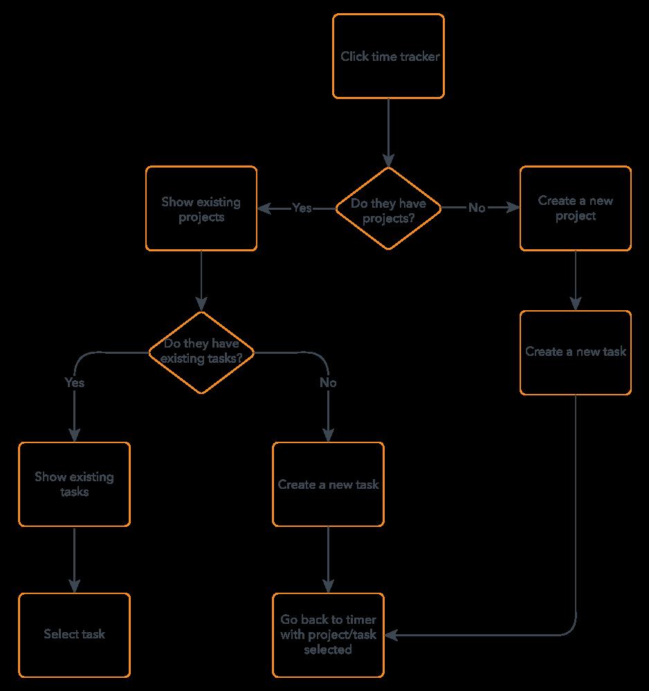 diagram visual communication flowchart