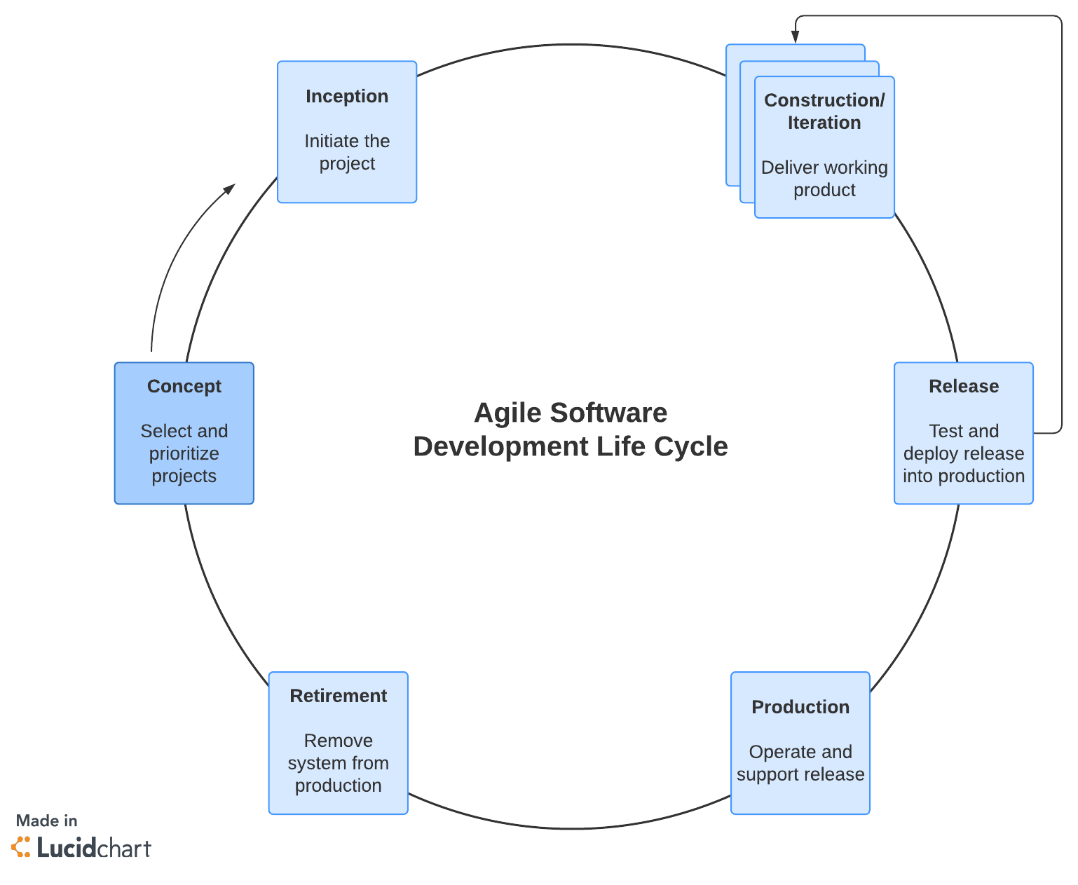 agile methodology template
