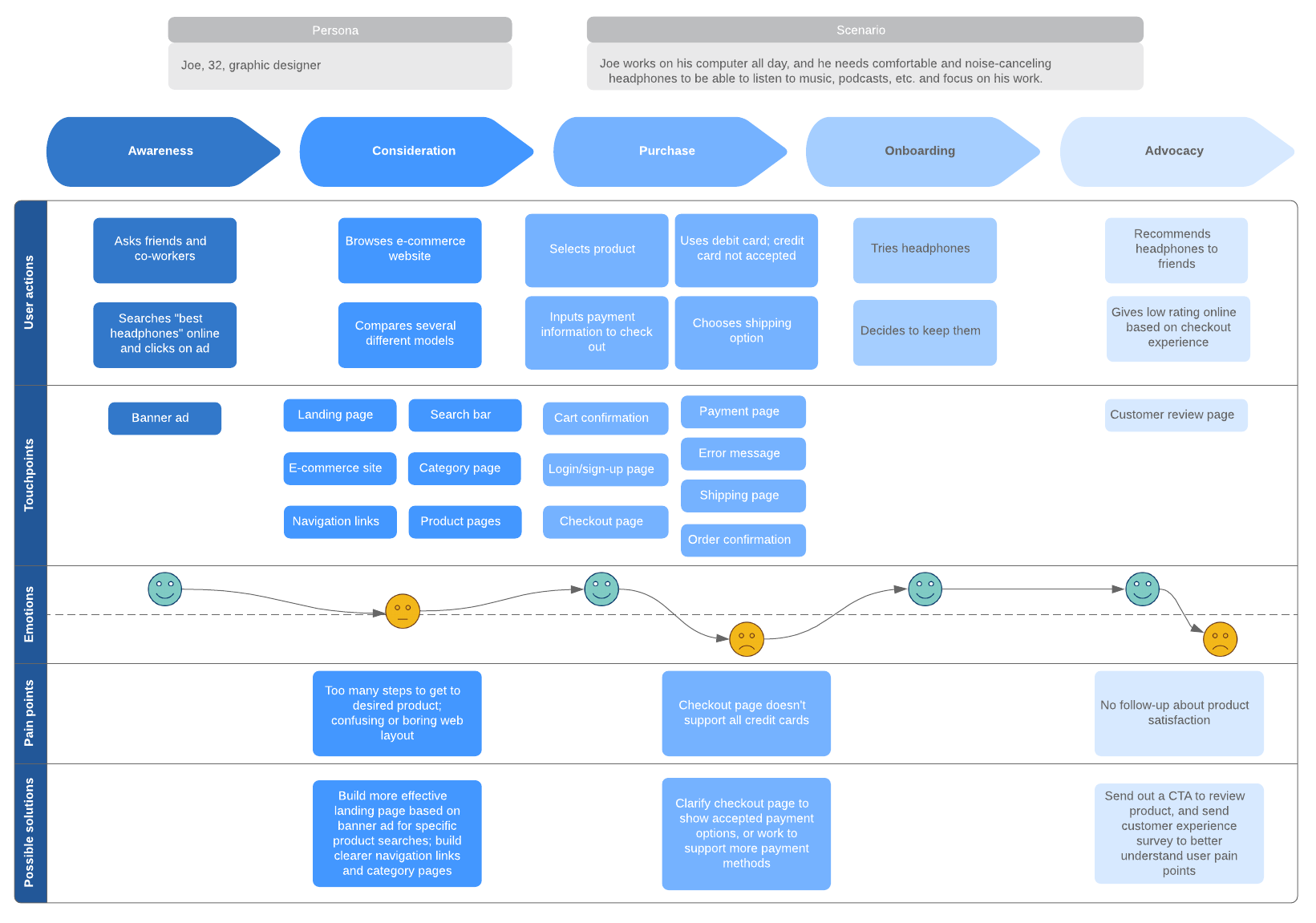 Coffee Shop Customer Journey Map Example