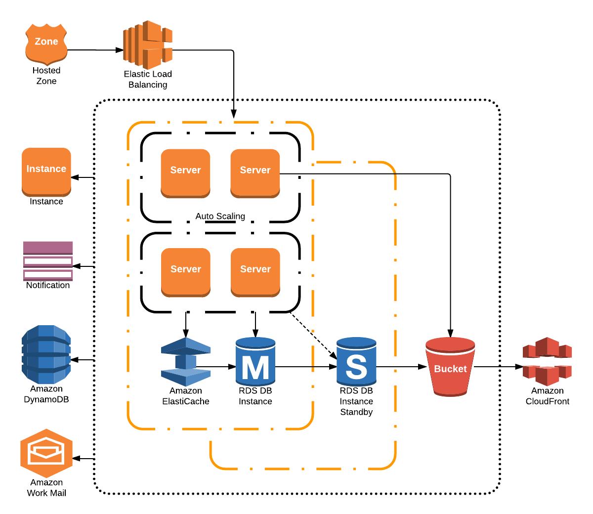 aws infrastructure diagram
