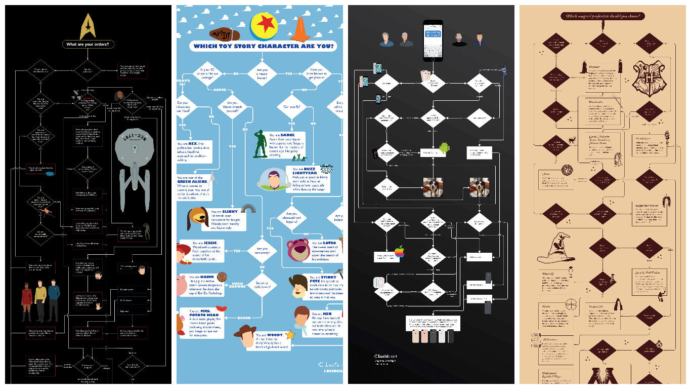Fantastic Flowcharts and Where to Find Them | Lucidchart Blog