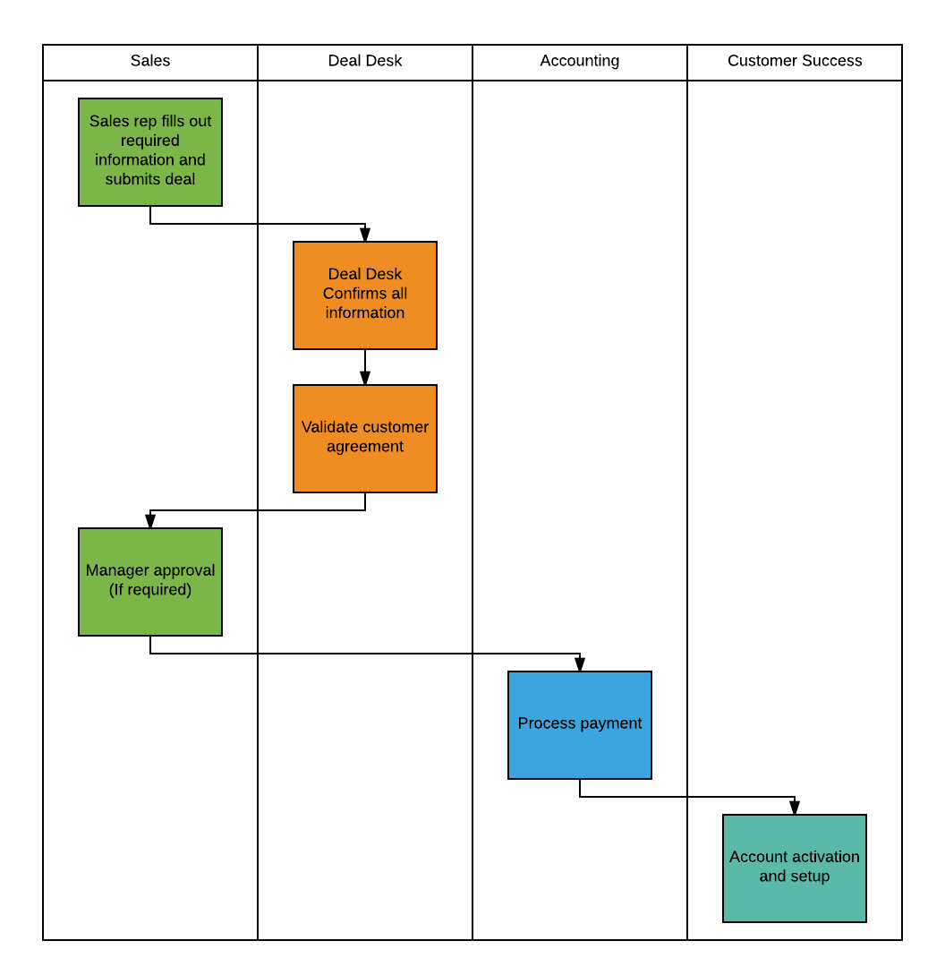 Final process