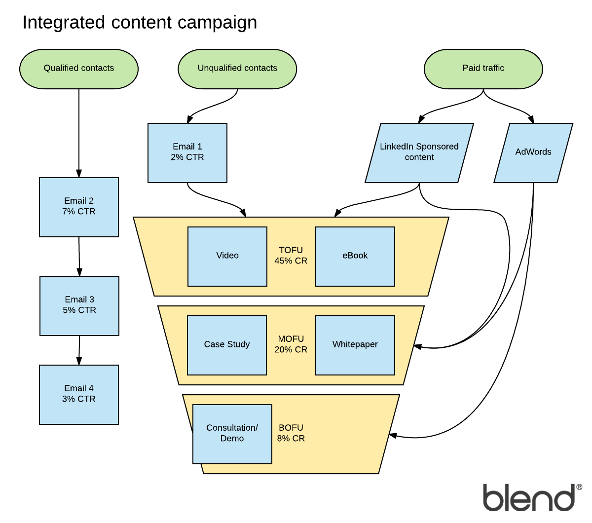 Diagram your way to marketing success lucidchart blog integrated marketing pooptronica