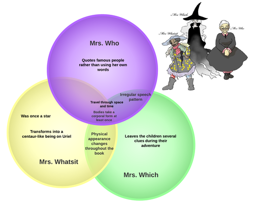 A History Of The Venn Diagram Lucidchart Blog