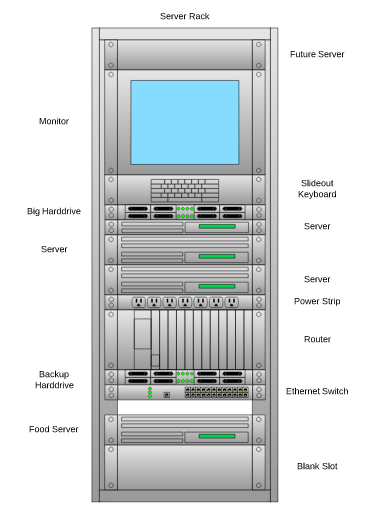 how to create rack diagrams free   lucidchartonce you    ve finished assembling your rack diagram  use it as a template to assemble the physical server rack  if you    ve done your job right