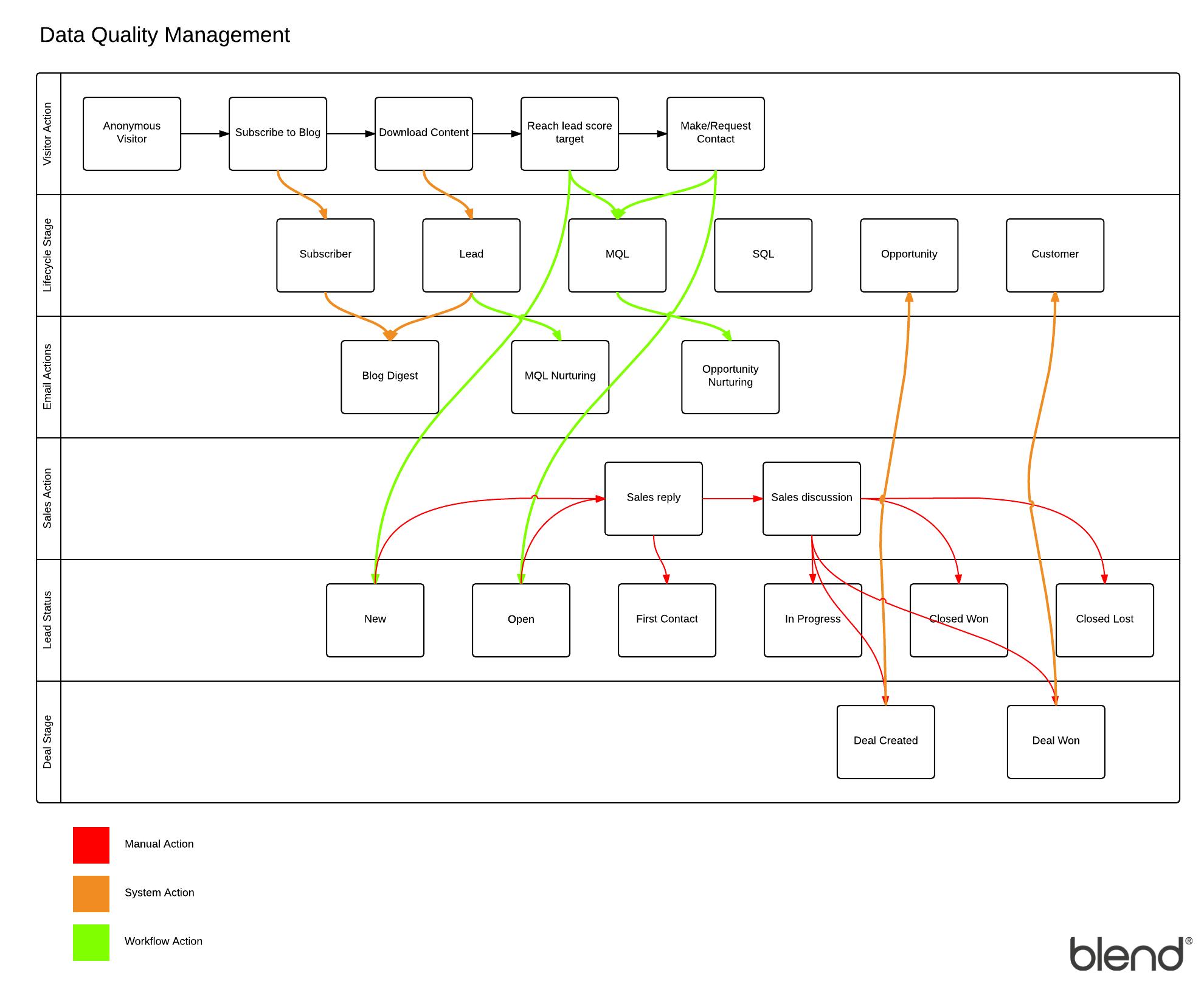 Lead nurturing work flow