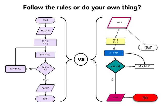 flowchart diagram rules wiring library