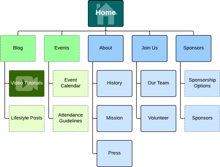 How to make a site map | Lucidchart Blog