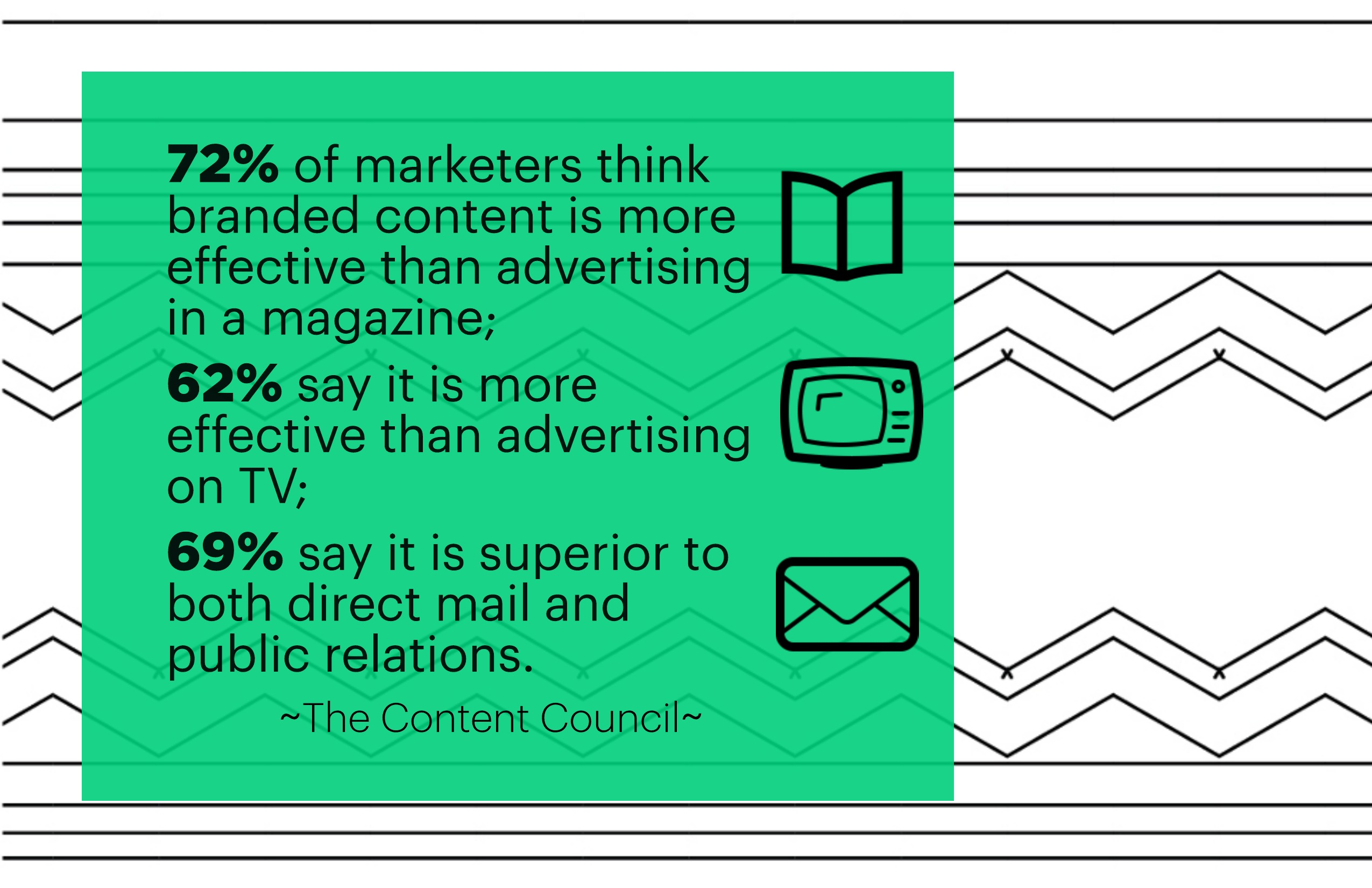 109bd551d 72% of marketers think branded content is more effective than advertising  in a magazine  62% say it is more effective than advertising on TV  ...