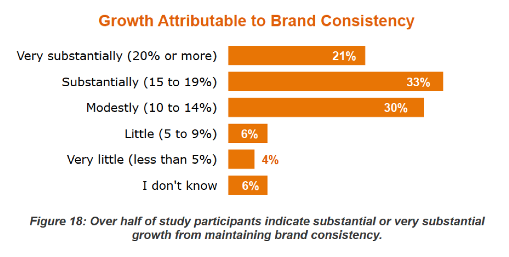 Business growth attributable to brand consistency