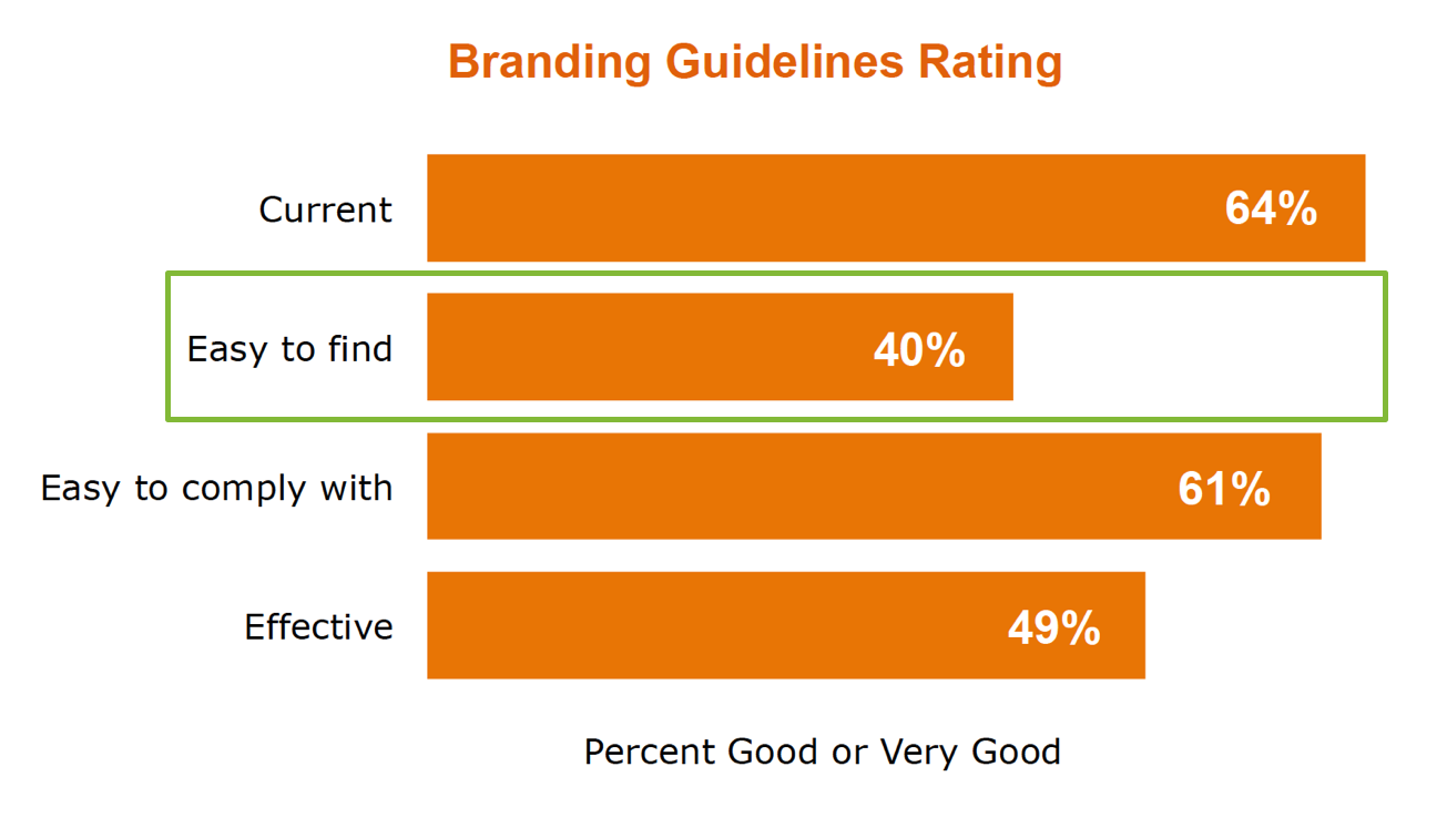 Branding guidelines rating