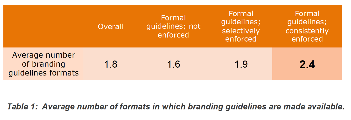 Number of branding guidelines formats