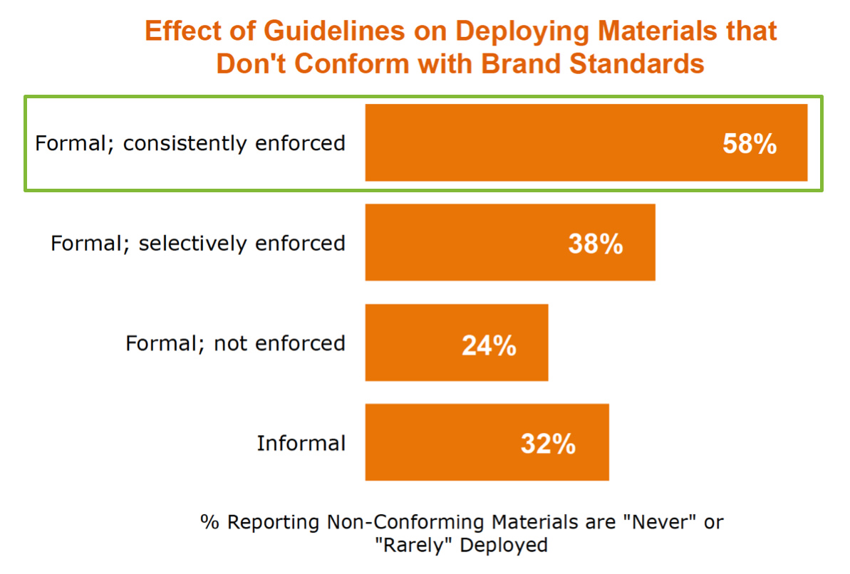 Effect of guidelines on materials that don't conform to brand standards