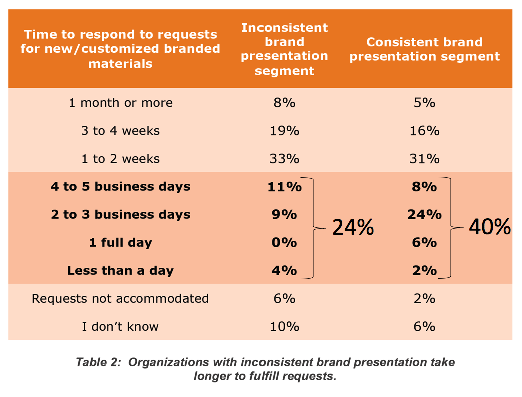 Response time by brand presentation consistency