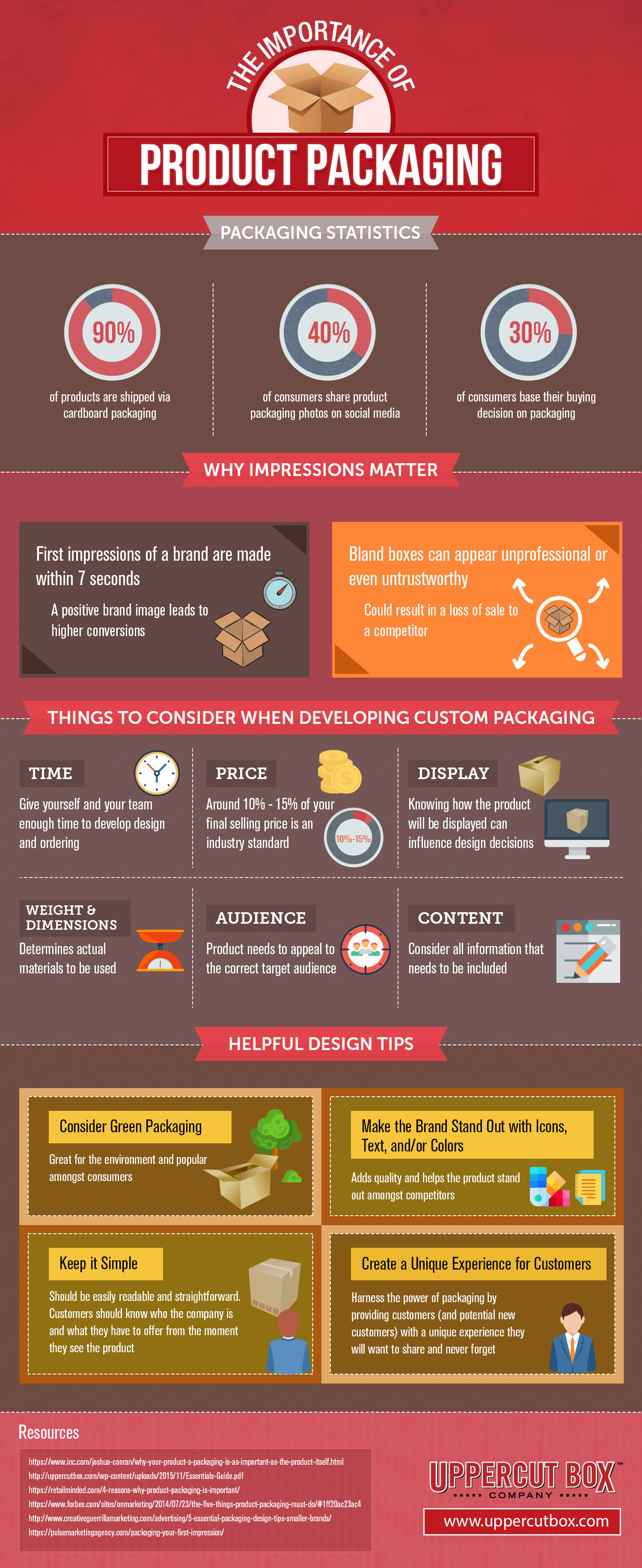 Product packaging infographic