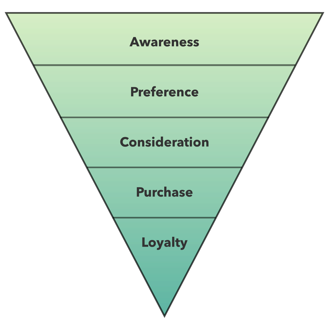 Sales funnel graphic created in Lucidpress