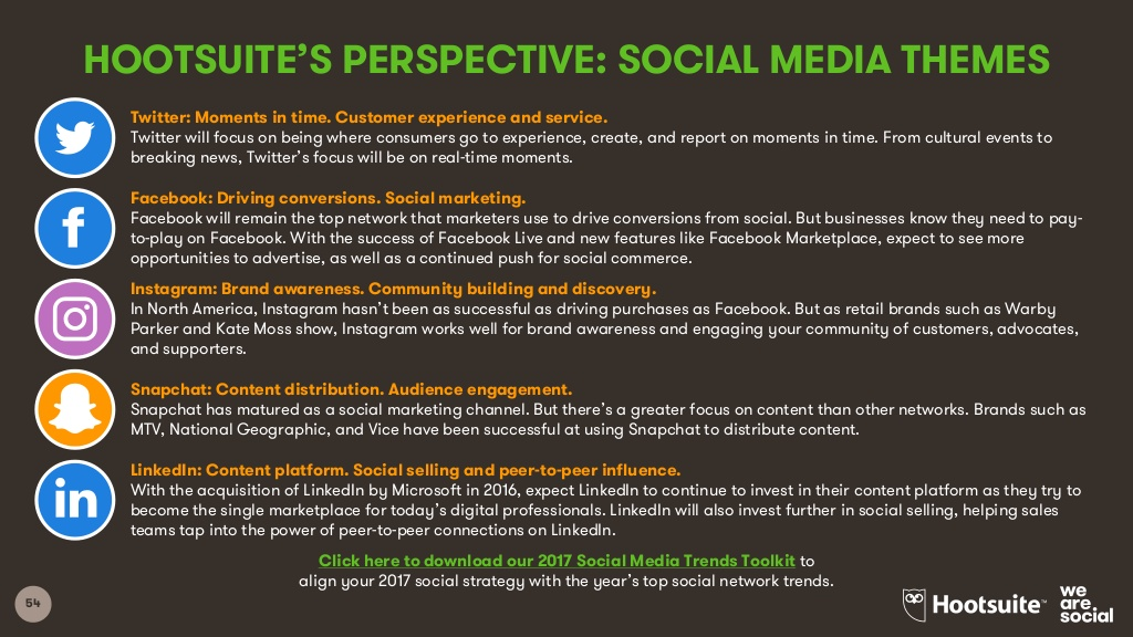 Hootsuite's Perspective — Social Media Themes